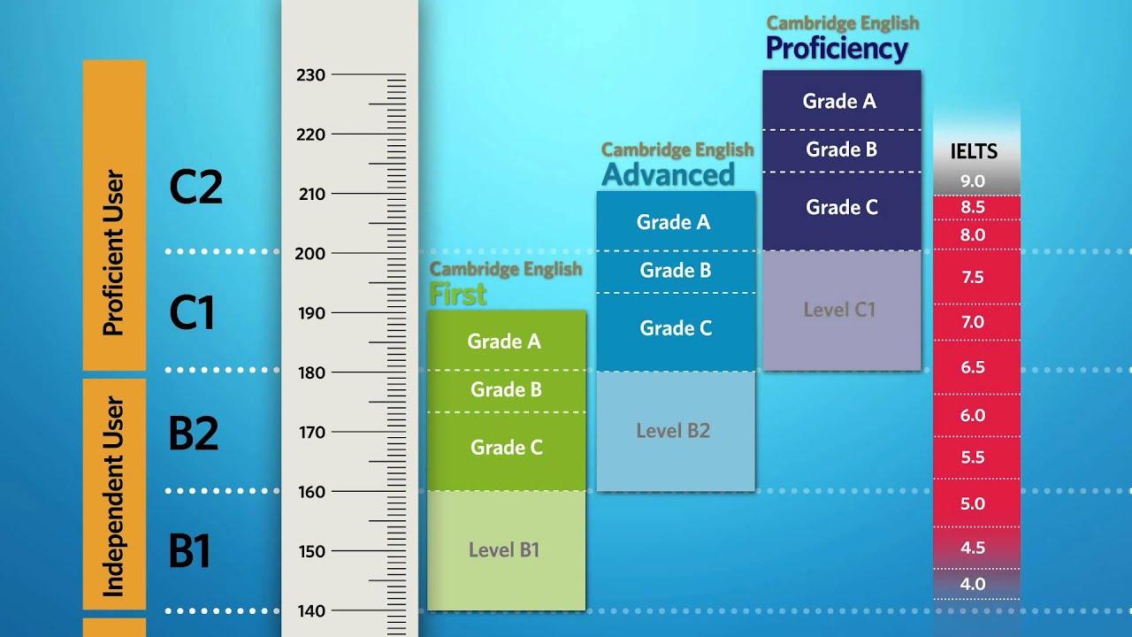 Simulazione delle certificazioni Cambridge